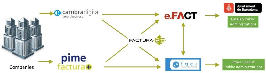 einvoicing system in Catalonia Catalunya
